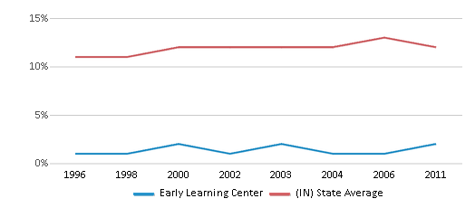 This chart display the percentage of Black students in Early Learning Center and the percentage of Black public school students in Indiana by year, with the latest 2010-11 school year data.