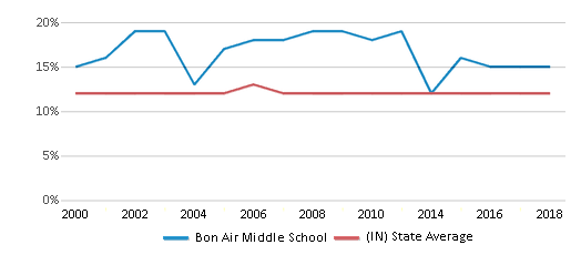 This chart display the percentage of Black students in Bon Air Middle School and the percentage of Black public school students in Indiana by year, with the latest 2017-18 school year data.