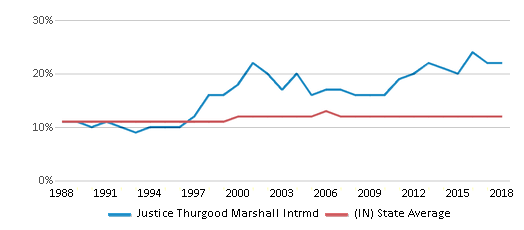 This chart display the percentage of Black students in Justice Thurgood Marshall Intrmd and the percentage of Black public school students in Indiana by year, with the latest 2017-18 school year data.