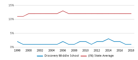 This chart display the percentage of Black students in Discovery Middle School and the percentage of Black public school students in Indiana by year, with the latest 2017-18 school year data.