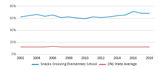 This chart display the percentage of Black students in Snacks Crossing Elementary School and the percentage of Black public school students in Indiana by year, with the latest 2017-18 school year data.