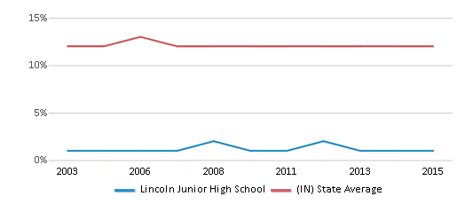 This chart display the percentage of Black students in Lincoln Junior High School and the percentage of Black public school students in Indiana by year, with the latest 2014-15 school year data.