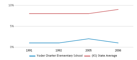 This chart display the percentage of Black students in Yoder Charter Elementary School and the percentage of Black public school students in Kansas by year, with the latest 2005-06 school year data.