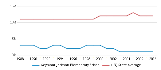 This chart display the percentage of Black students in Seymour-jackson Elementary School and the percentage of Black public school students in Indiana by year, with the latest 2013-14 school year data.