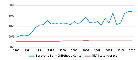 This chart display the percentage of Black students in Lafayette Early Childhood Center and the percentage of Black public school students in Indiana by year, with the latest 2017-18 school year data.