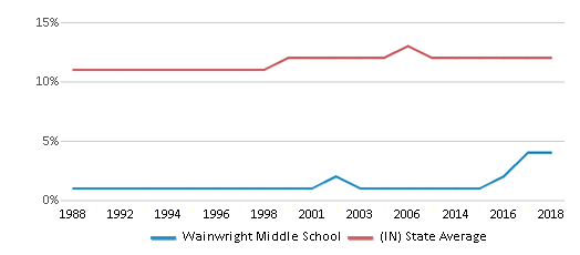 This chart display the percentage of Black students in Wainwright Middle School and the percentage of Black public school students in Indiana by year, with the latest 2017-18 school year data.