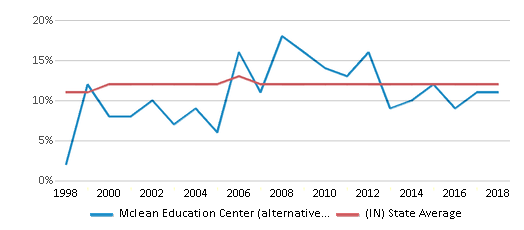 This chart display the percentage of Black students in Mclean Education Center (alternative School) and the percentage of Black public school students in Indiana by year, with the latest 2017-18 school year data.