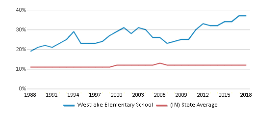 This chart display the percentage of Black students in Westlake Elementary School and the percentage of Black public school students in Indiana by year, with the latest 2017-18 school year data.