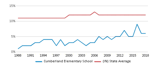 This chart display the percentage of Black students in Cumberland Elementary School and the percentage of Black public school students in Indiana by year, with the latest 2017-18 school year data.