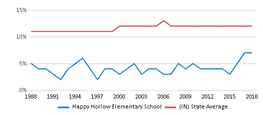 This chart display the percentage of Black students in Happy Hollow Elementary School and the percentage of Black public school students in Indiana by year, with the latest 2017-18 school year data.