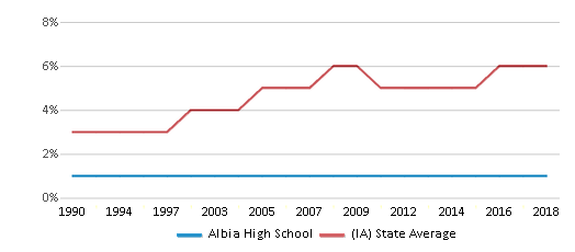 This chart display the percentage of Black students in Albia High School and the percentage of Black public school students in Iowa by year, with the latest 2017-18 school year data.
