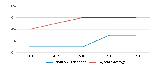 This chart display the percentage of Black students in Waukon High School and the percentage of Black public school students in Iowa by year, with the latest 2017-18 school year data.