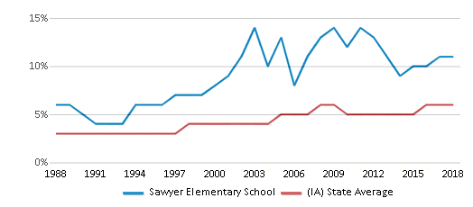 This chart display the percentage of Black students in Sawyer Elementary School and the percentage of Black public school students in Iowa by year, with the latest 2017-18 school year data.
