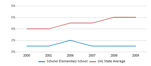 This chart display the percentage of Black students in Schuler Elementary School and the percentage of Black public school students in Iowa by year, with the latest 2008-09 school year data.