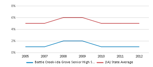This chart display the percentage of Black students in Battle Creek-ida Grove Senior High School and the percentage of Black public school students in Iowa by year, with the latest 2011-12 school year data.