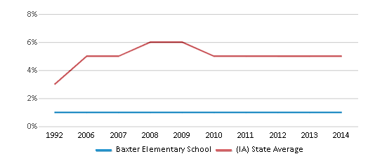 This chart display the percentage of Black students in Baxter Elementary School and the percentage of Black public school students in Iowa by year, with the latest 2013-14 school year data.