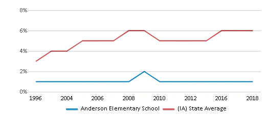 This chart display the percentage of Black students in Anderson Elementary School and the percentage of Black public school students in Iowa by year, with the latest 2017-18 school year data.