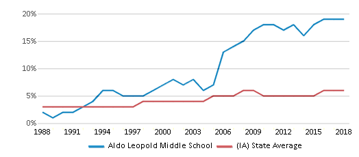 This chart display the percentage of Black students in Aldo Leopold Middle School and the percentage of Black public school students in Iowa by year, with the latest 2017-18 school year data.