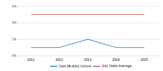 This chart display the percentage of Black students in Cam Middle School and the percentage of Black public school students in Iowa by year, with the latest 2014-15 school year data.