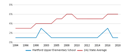 This chart display the percentage of Black students in Hartford Upper Elementary School and the percentage of Black public school students in Iowa by year, with the latest 2017-18 school year data.