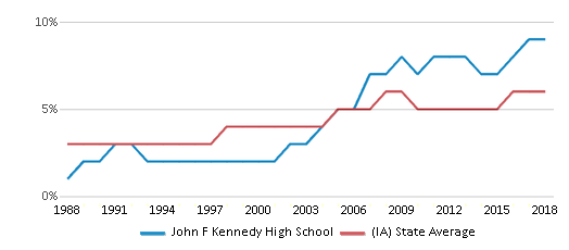 This chart display the percentage of Black students in John F Kennedy High School and the percentage of Black public school students in Iowa by year, with the latest 2017-18 school year data.