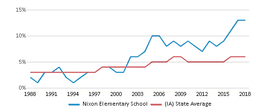 This chart display the percentage of Black students in Nixon Elementary School and the percentage of Black public school students in Iowa by year, with the latest 2017-18 school year data.