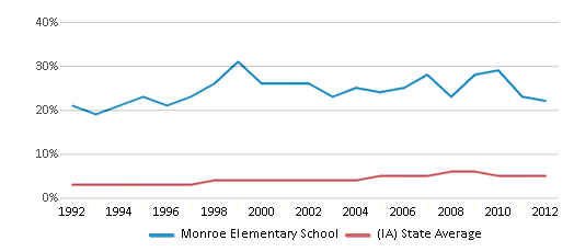 This chart display the percentage of Black students in Monroe Elementary School and the percentage of Black public school students in Iowa by year, with the latest 2011-12 school year data.