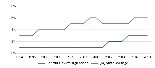 This chart display the percentage of Black students in Central Dewitt High School and the percentage of Black public school students in Iowa by year, with the latest 2017-18 school year data.
