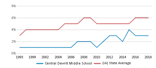 This chart display the percentage of Black students in Central Dewitt Middle School and the percentage of Black public school students in Iowa by year, with the latest 2017-18 school year data.
