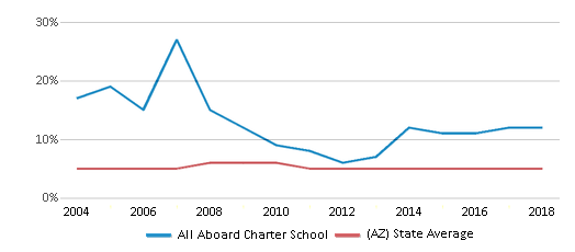 This chart display the percentage of Black students in All Aboard Charter School and the percentage of Black public school students in Arizona by year, with the latest 2017-18 school year data.