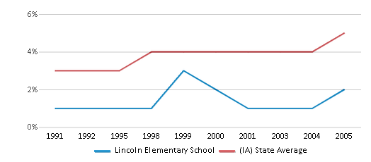 This chart display the percentage of Black students in Lincoln Elementary School and the percentage of Black public school students in Iowa by year, with the latest 2004-05 school year data.