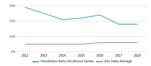 This chart display the percentage of Black students in Woodlawn Early Childhood Center and the percentage of Black public school students in Iowa by year, with the latest 2017-18 school year data.