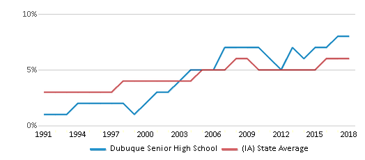 This chart display the percentage of Black students in Dubuque Senior High School and the percentage of Black public school students in Iowa by year, with the latest 2017-18 school year data.