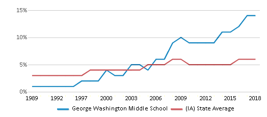 This chart display the percentage of Black students in George Washington Middle School and the percentage of Black public school students in Iowa by year, with the latest 2017-18 school year data.