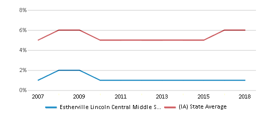 This chart display the percentage of Black students in Estherville Lincoln Central Middle School and the percentage of Black public school students in Iowa by year, with the latest 2017-18 school year data.