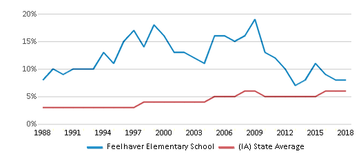 This chart display the percentage of Black students in Feelhaver Elementary School and the percentage of Black public school students in Iowa by year, with the latest 2017-18 school year data.