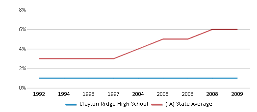 This chart display the percentage of Black students in Clayton Ridge High School and the percentage of Black public school students in Iowa by year, with the latest 2008-09 school year data.
