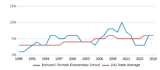 This chart display the percentage of Black students in Bohumil Shimek Elementary School and the percentage of Black public school students in Iowa by year, with the latest 2017-18 school year data.