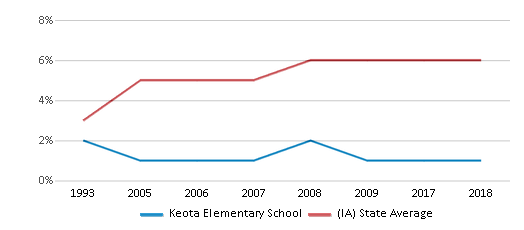This chart display the percentage of Black students in Keota Elementary School and the percentage of Black public school students in Iowa by year, with the latest 2017-18 school year data.
