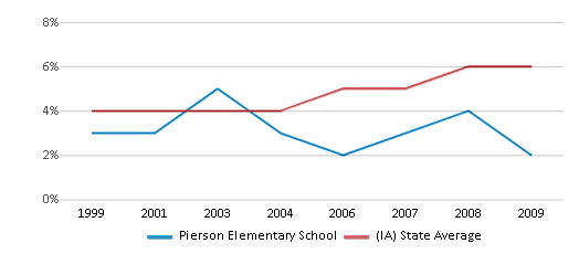 This chart display the percentage of Black students in Pierson Elementary School and the percentage of Black public school students in Iowa by year, with the latest 2008-09 school year data.