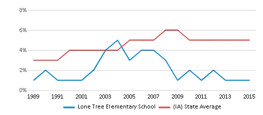 This chart display the percentage of Black students in Lone Tree Elementary School and the percentage of Black public school students in Iowa by year, with the latest 2014-15 school year data.