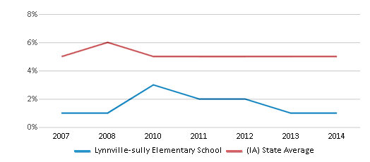 This chart display the percentage of Black students in Lynnville-sully Elementary School and the percentage of Black public school students in Iowa by year, with the latest 2013-14 school year data.