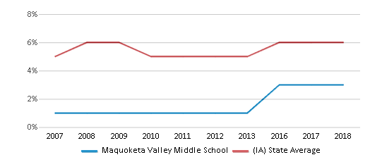 This chart display the percentage of Black students in Maquoketa Valley Middle School and the percentage of Black public school students in Iowa by year, with the latest 2017-18 school year data.