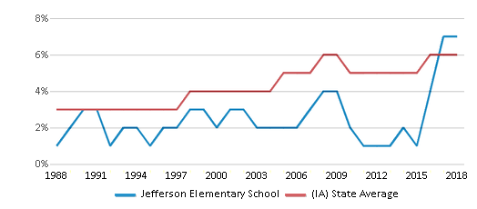 This chart display the percentage of Black students in Jefferson Elementary School and the percentage of Black public school students in Iowa by year, with the latest 2017-18 school year data.
