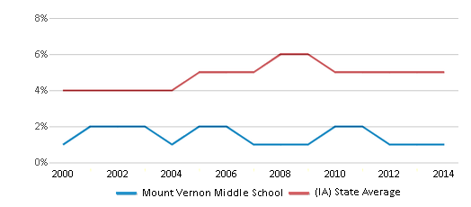 This chart display the percentage of Black students in Mount Vernon Middle School and the percentage of Black public school students in Iowa by year, with the latest 2013-14 school year data.