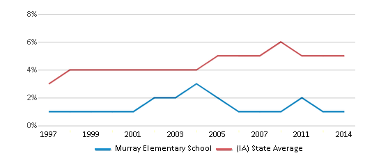 This chart display the percentage of Black students in Murray Elementary School and the percentage of Black public school students in Iowa by year, with the latest 2013-14 school year data.
