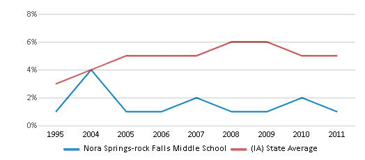 This chart display the percentage of Black students in Nora Springs-rock Falls Middle School and the percentage of Black public school students in Iowa by year, with the latest 2010-11 school year data.