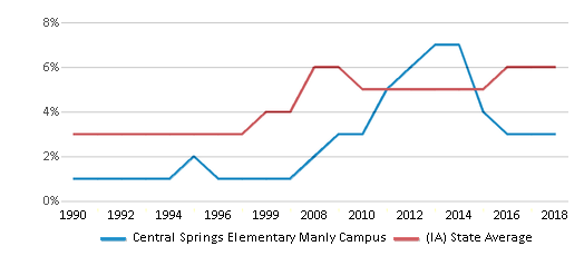 This chart display the percentage of Black students in Central Springs Elementary Manly Campus and the percentage of Black public school students in Iowa by year, with the latest 2017-18 school year data.