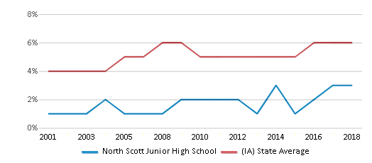 This chart display the percentage of Black students in North Scott Junior High School and the percentage of Black public school students in Iowa by year, with the latest 2017-18 school year data.