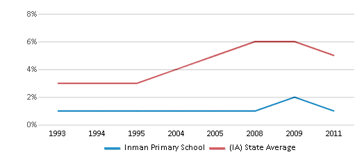 This chart display the percentage of Black students in Inman Primary School and the percentage of Black public school students in Iowa by year, with the latest 2010-11 school year data.